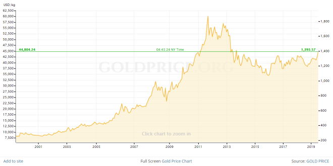 gold price 20y
