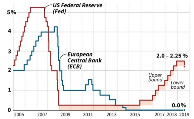interest-rates-for-us-federal-reserve-and-european