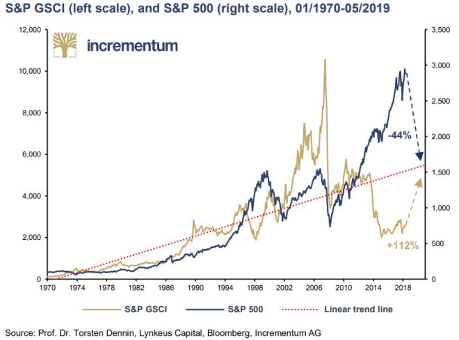 sp500 vs commodities